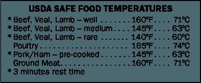 Temperature Guides